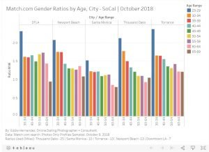 Los Angeles Gender Ratios, Dating Apps