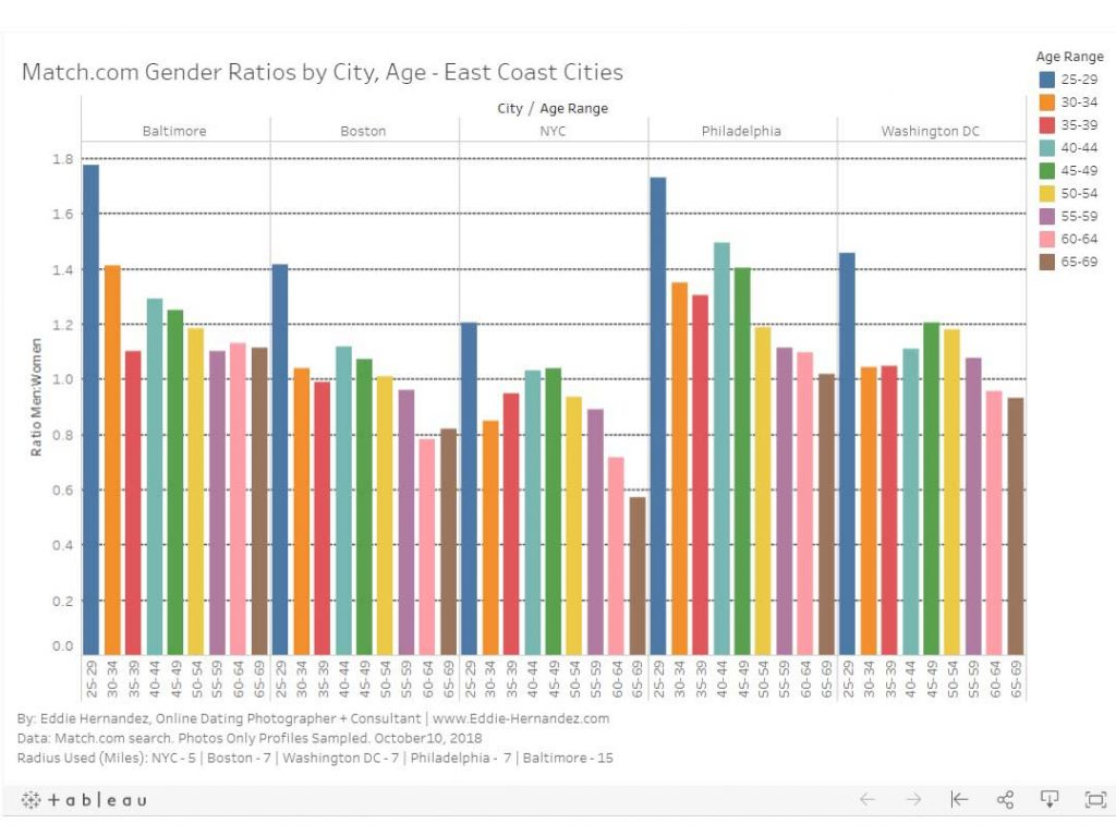east coast gender ratios dating apps