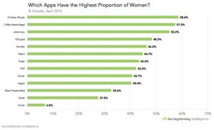 Male to Female Gender Ratios, Dating Apps