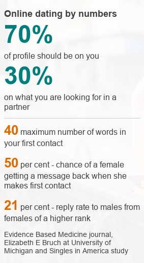 Online Dating First Messages, Response Rates